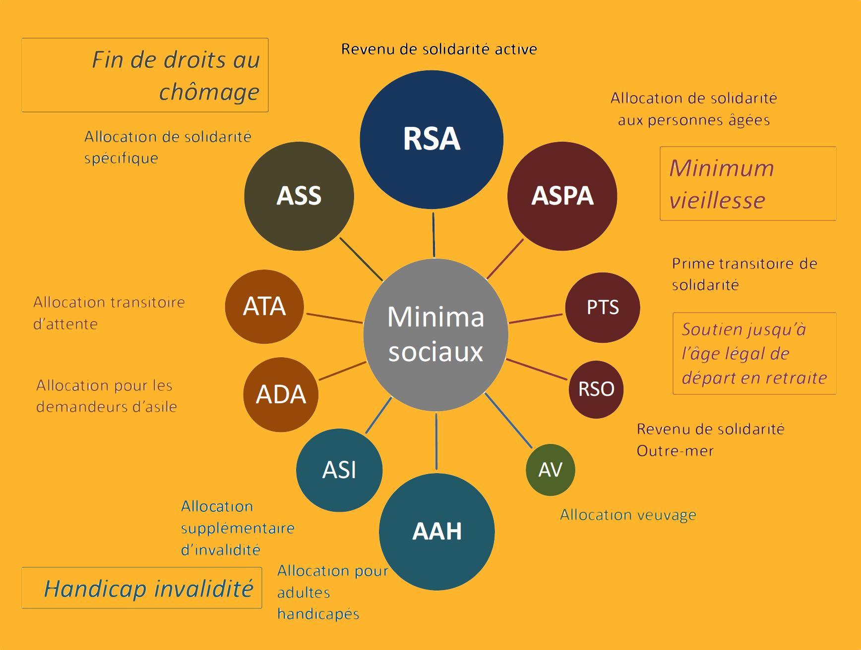 Minima sociaux : le rapport Sirugue validé par le gouvernement mais très contesté par l'ADF